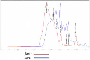 extrait de pépins de raisin OPC tanin 2